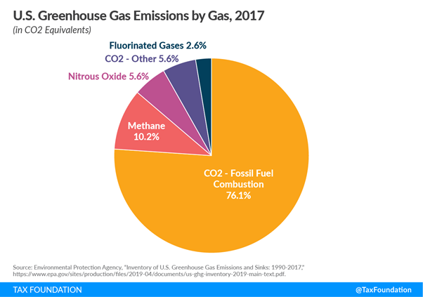 us green gas